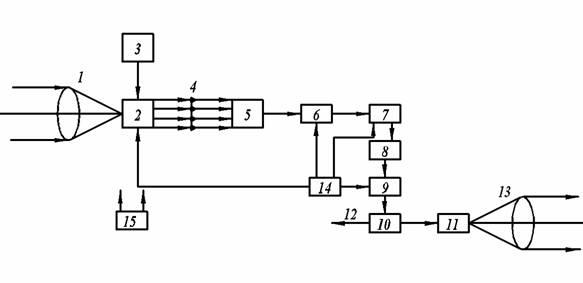 Рис. 15 Блок-схема